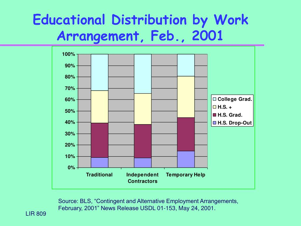 Educational Distribution by Work Arrangement, Feb., 2001