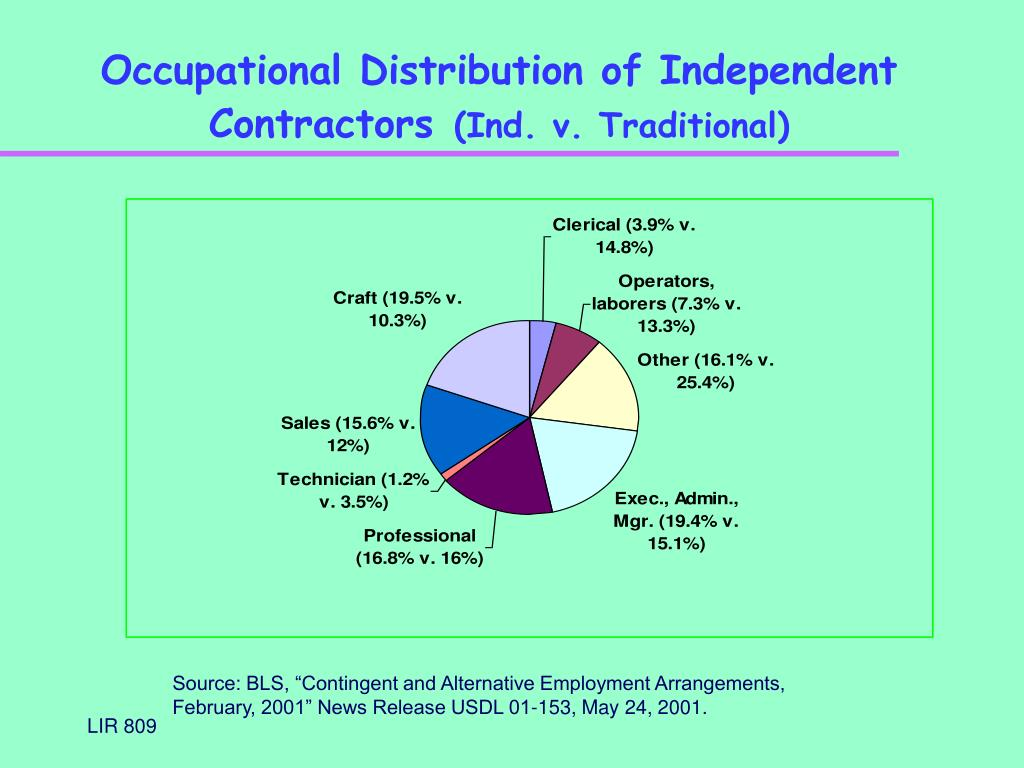 Occupational Distribution of Independent Contractors