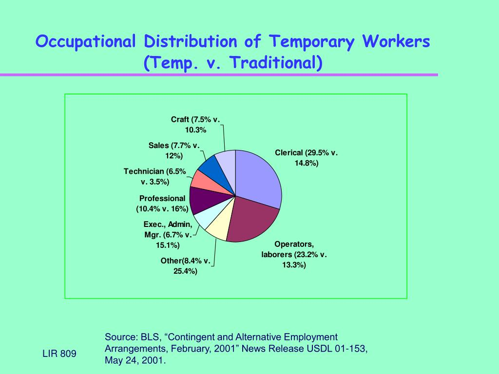 Occupational Distribution of Temporary Workers