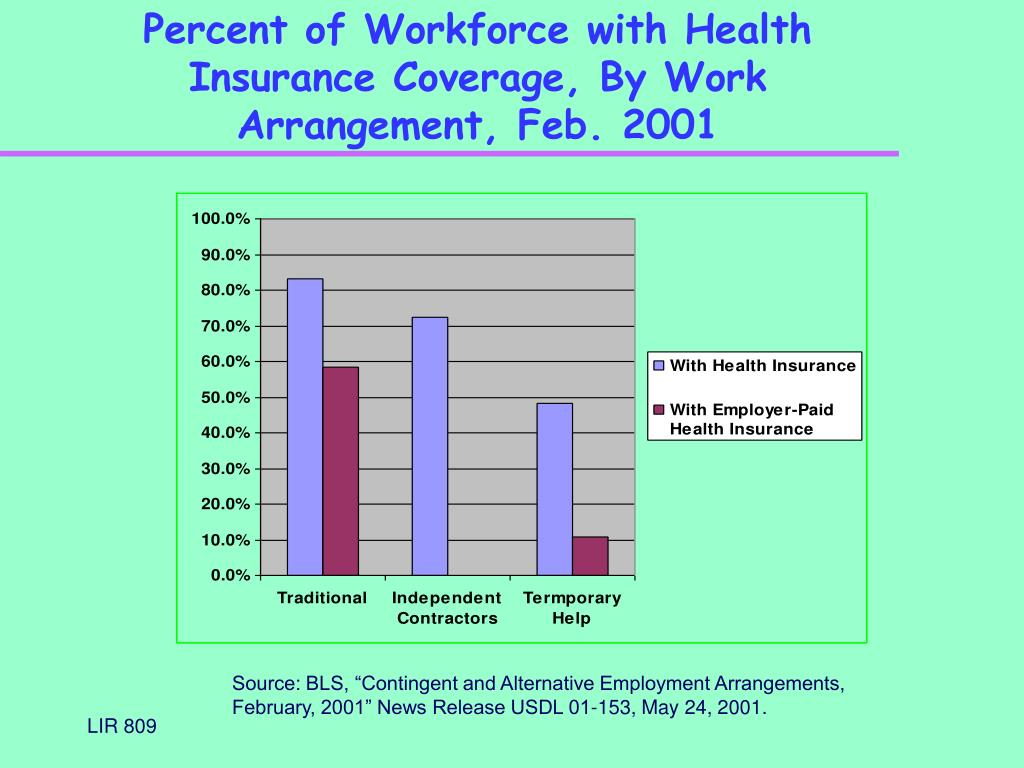 Percent of Workforce with Health Insurance Coverage, By Work Arrangement, Feb. 2001