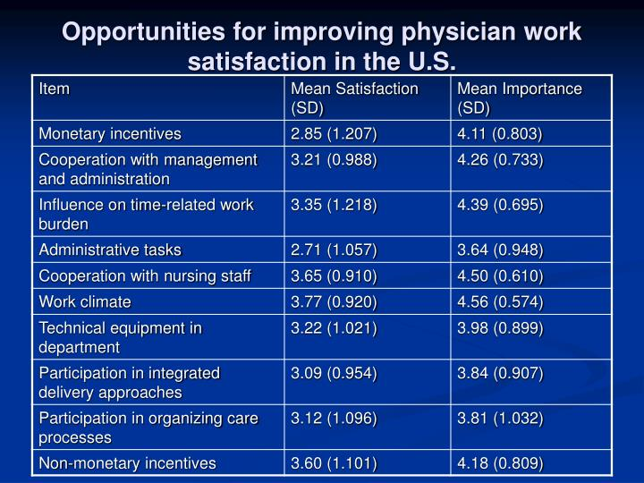 Opportunities for improving physician work satisfaction in the U.S.