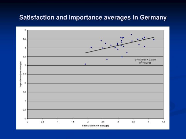 Satisfaction and importance averages in Germany