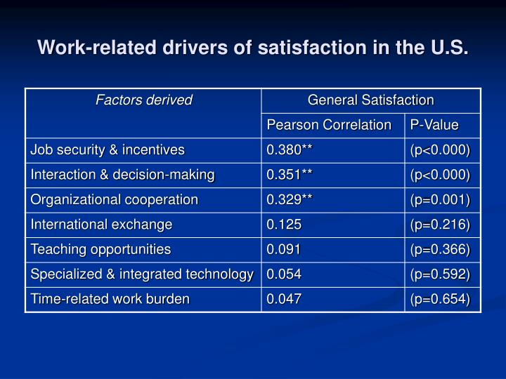 Work-related drivers of satisfaction in the U.S.