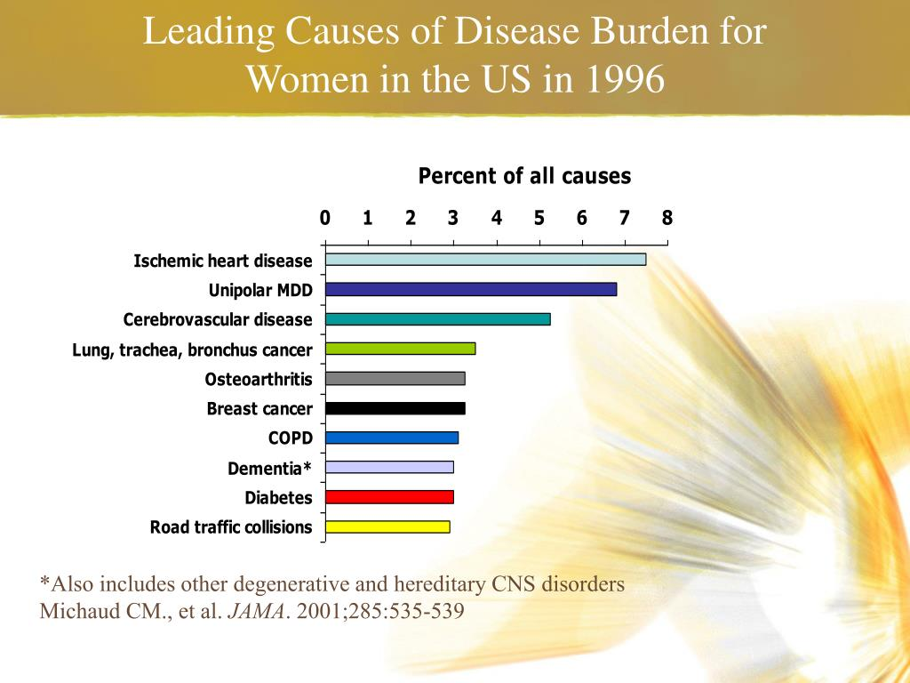 Leading Causes of Disease Burden for