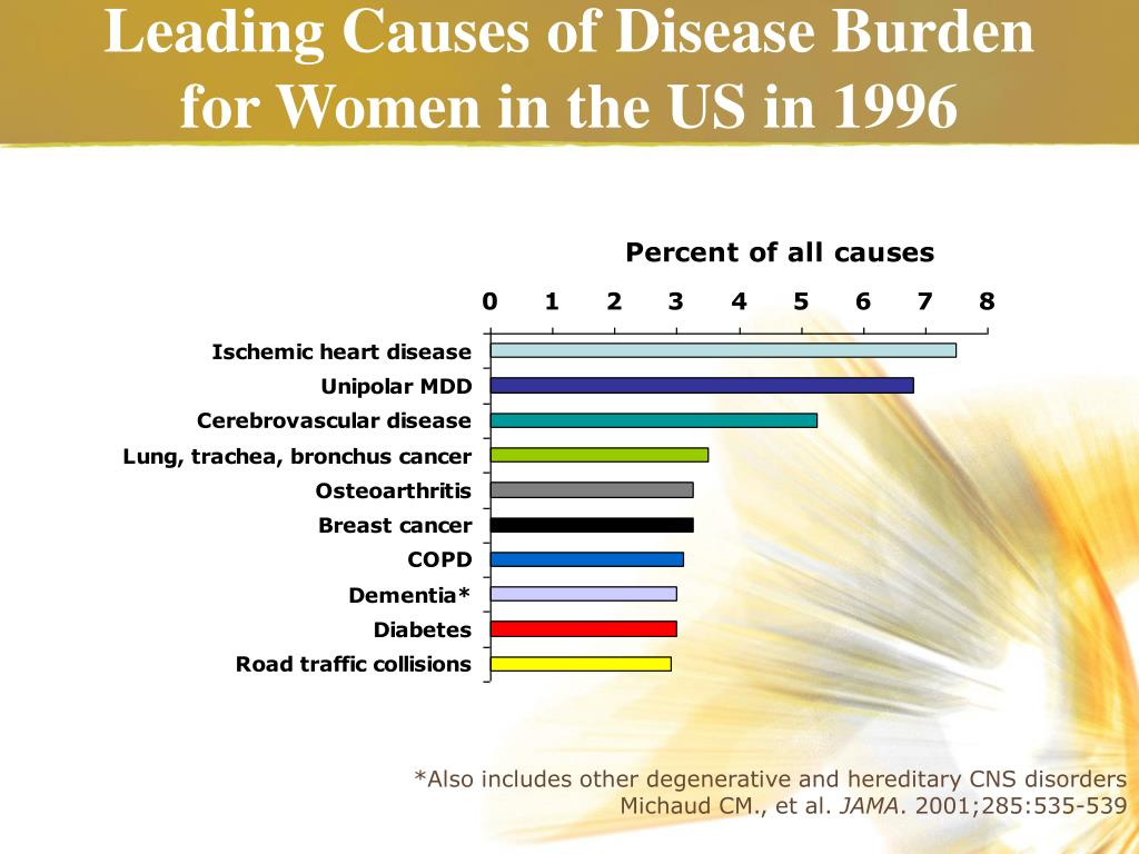 Leading Causes of Disease Burden for Women in the US in 1996