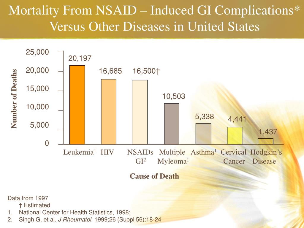 Mortality From NSAID – Induced GI Complications*