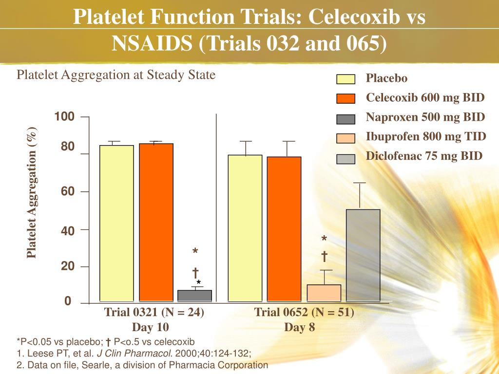 Platelet Function Trials: Celecoxib vs NSAIDS (Trials 032 and 065)