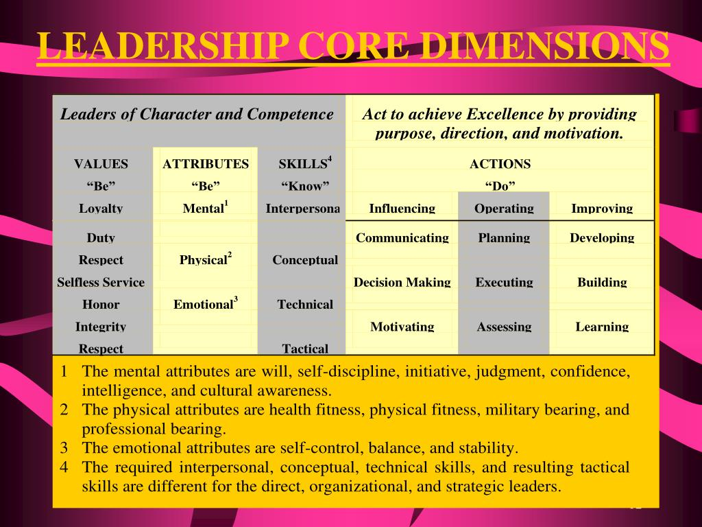 LEADERSHIP CORE DIMENSIONS