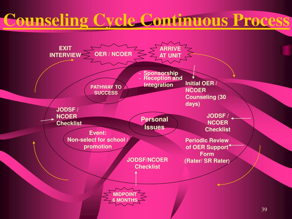 Counseling Cycle Continuous Process