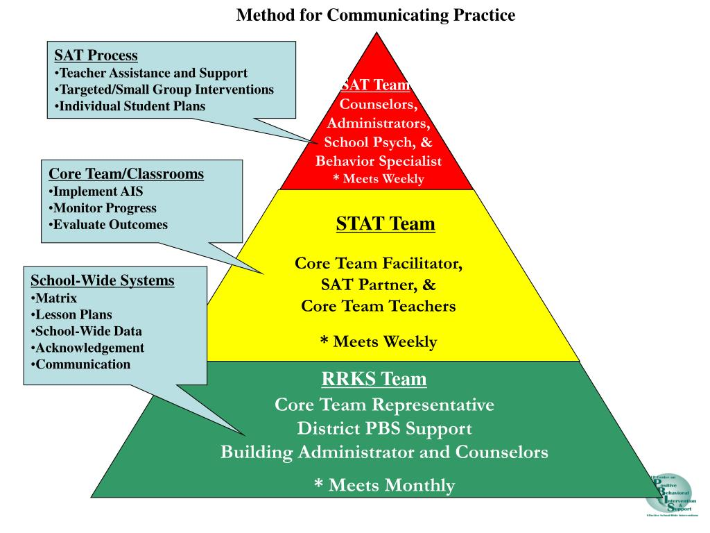 Method for Communicating Practice