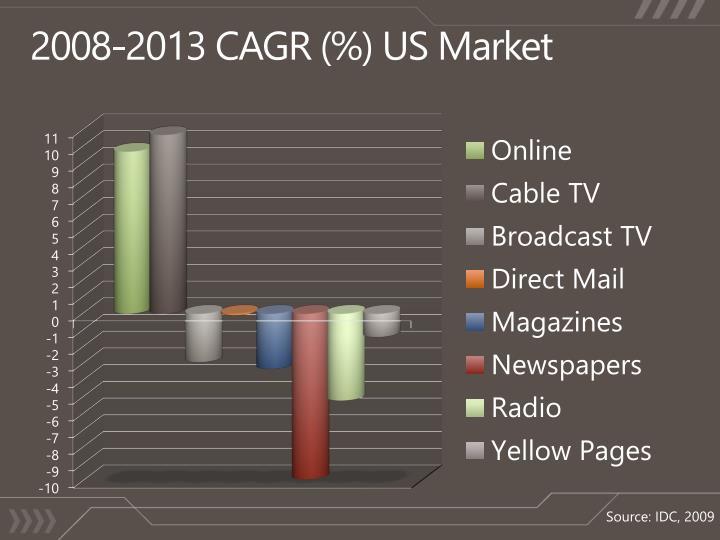 2008 2013 cagr us market