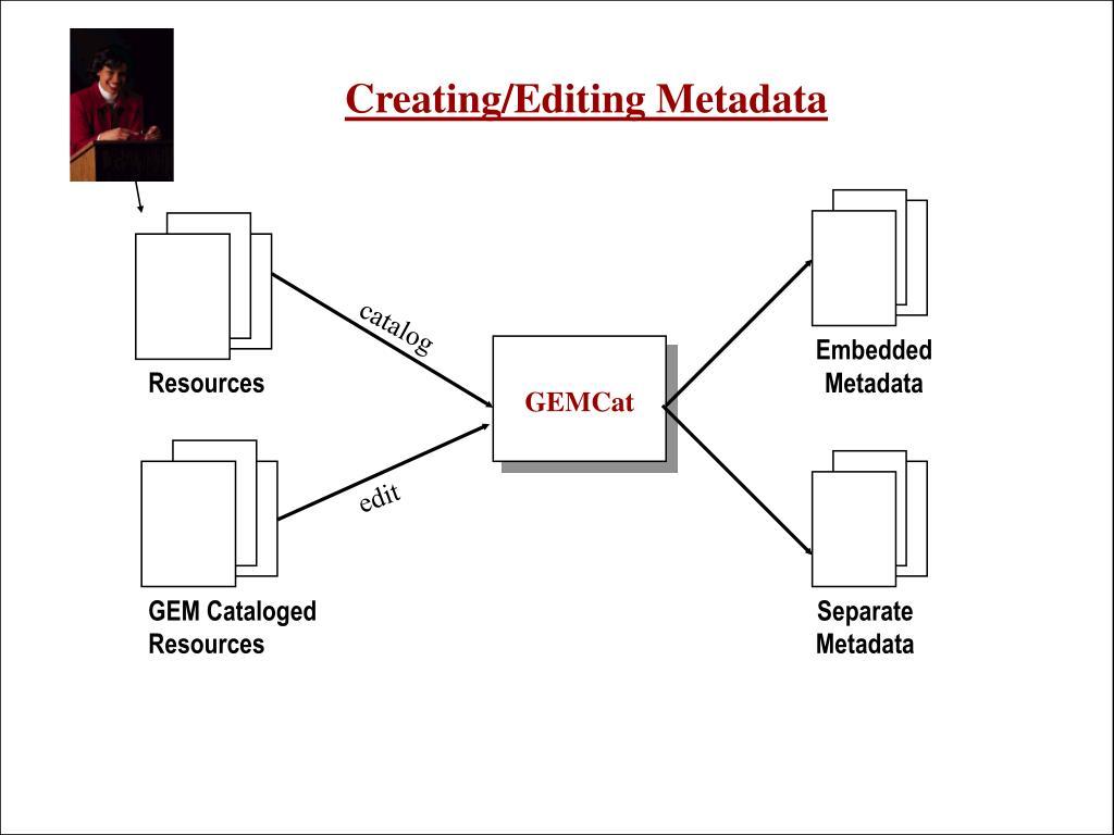 Creating/Editing Metadata