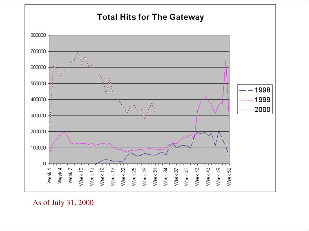 As of July 31, 2000