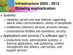 infrastructure 2003 2013 growing sophistication