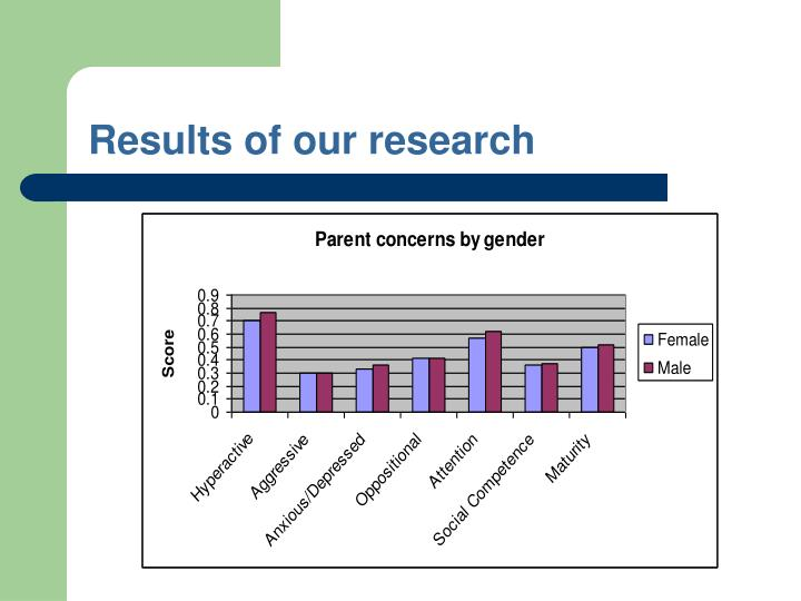 Results of our research