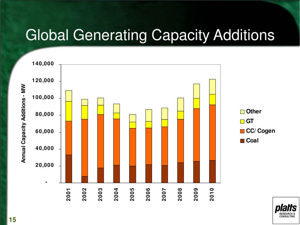 Global Generating Capacity Additions