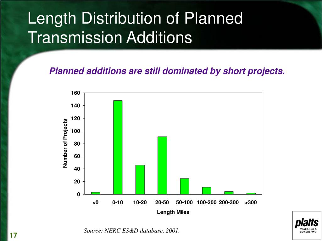 Length Distribution of Planned Transmission Additions