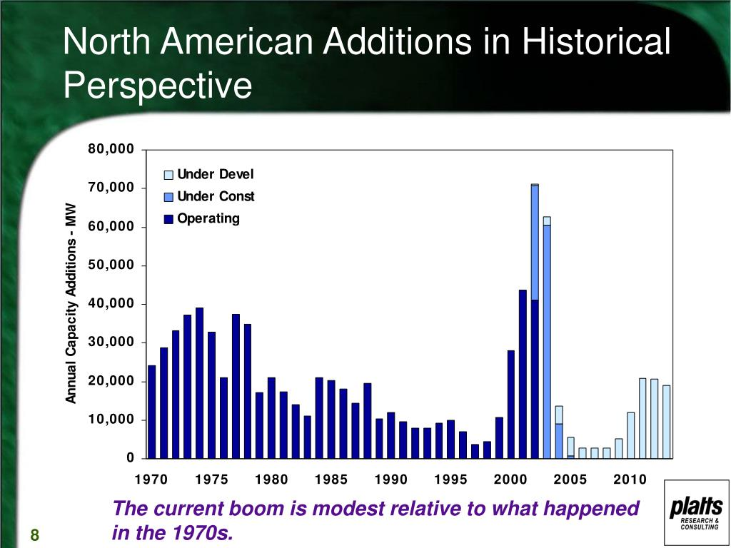North American Additions in Historical Perspective