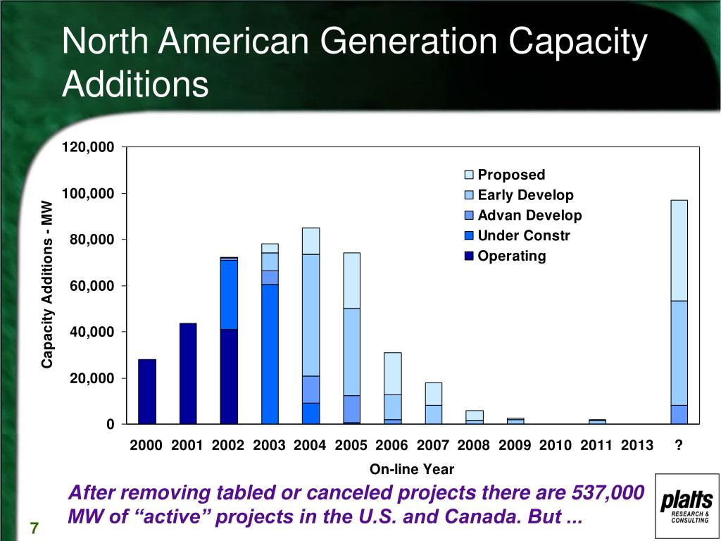 North American Generation Capacity Additions