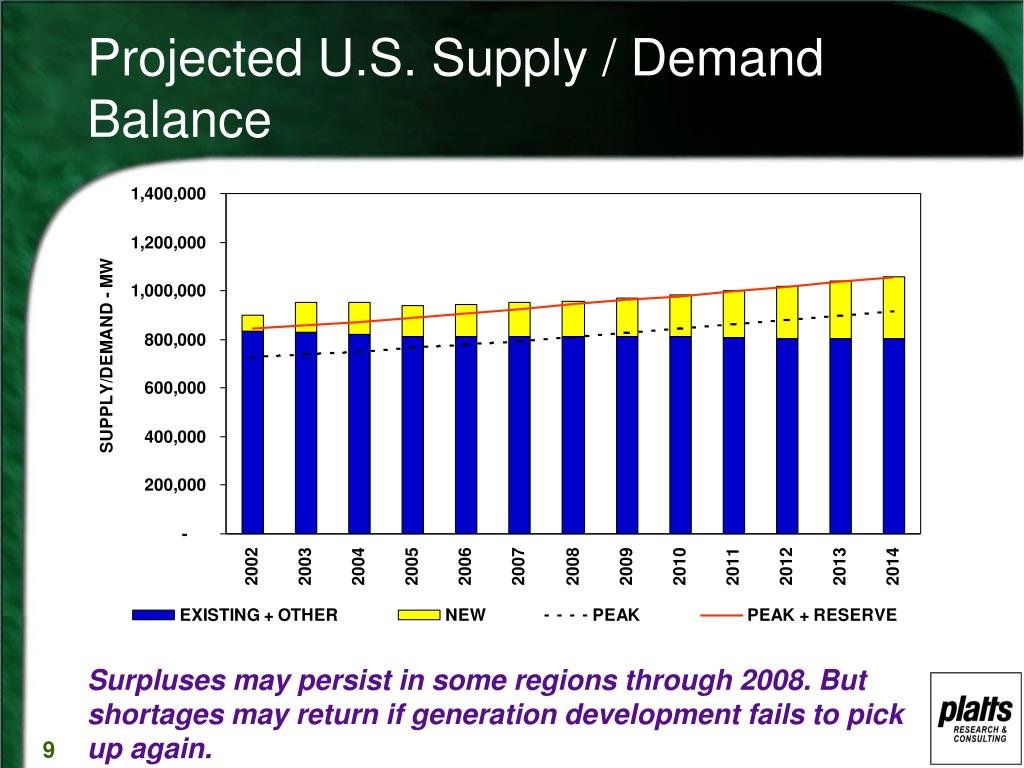Projected U.S. Supply / Demand Balance
