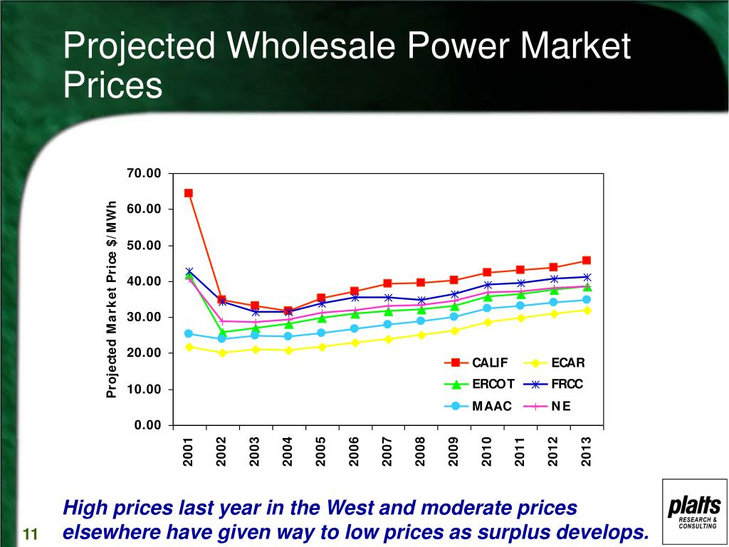 Projected Wholesale Power Market Prices