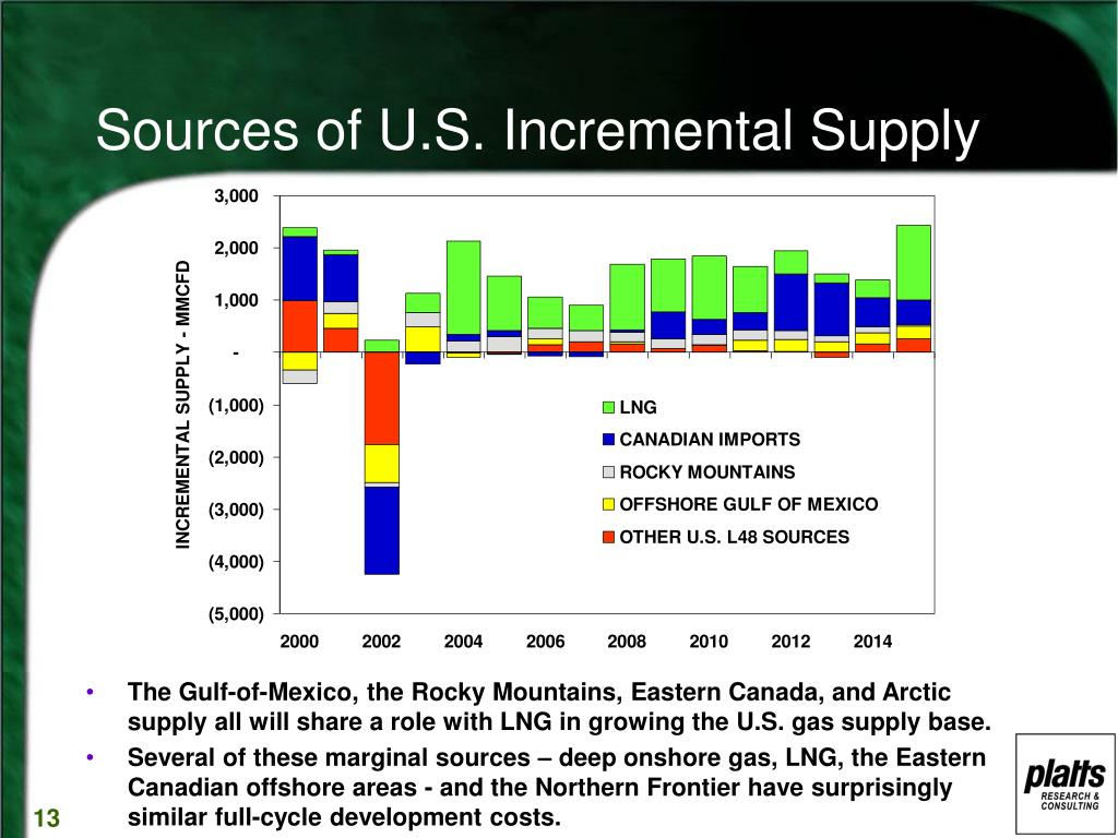 Sources of U.S. Incremental Supply