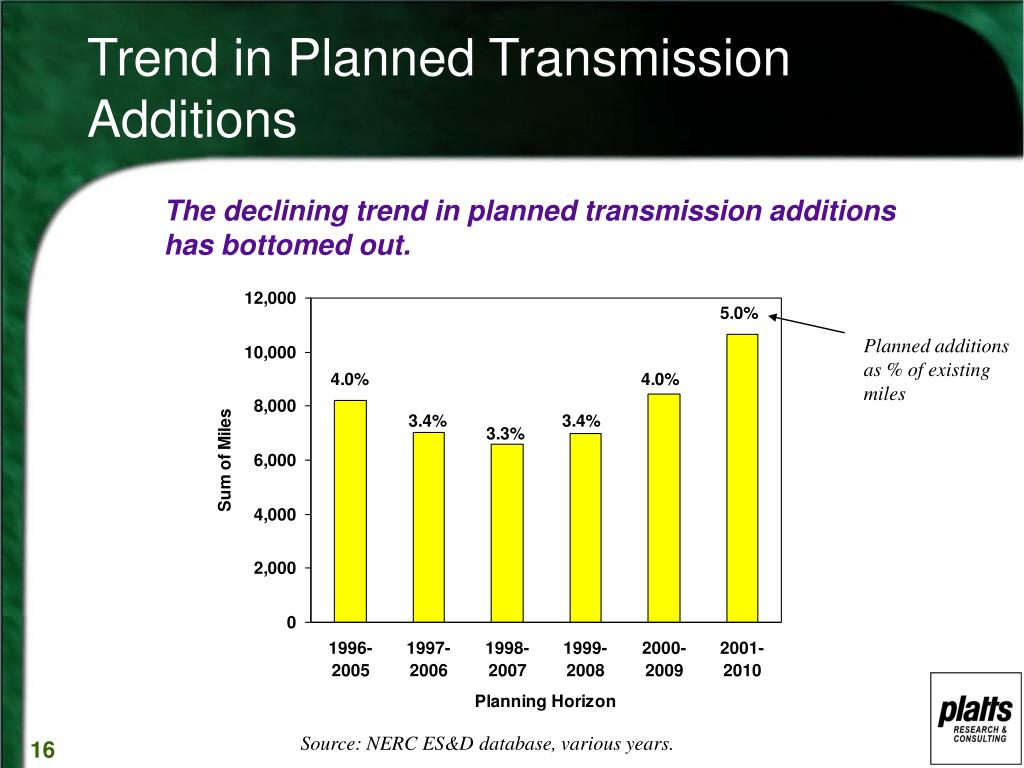 Trend in Planned Transmission Additions