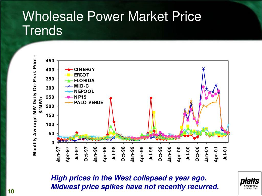 Wholesale Power Market Price Trends