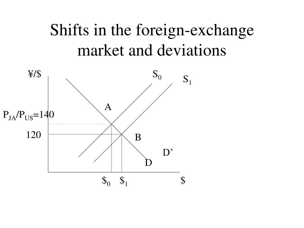 Shifts in the foreign-exchange market and deviations