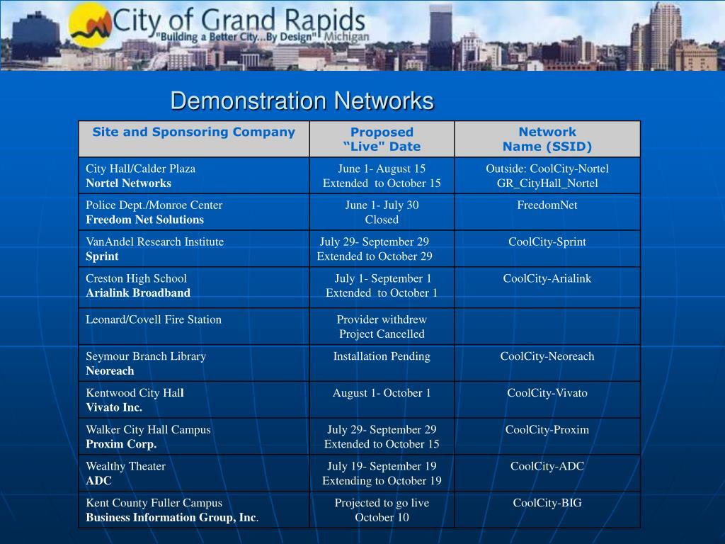 Demonstration Networks