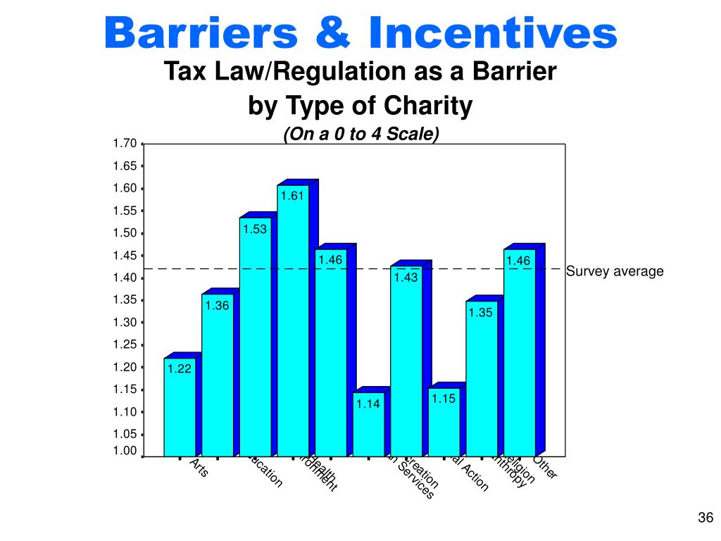 Barriers & Incentives