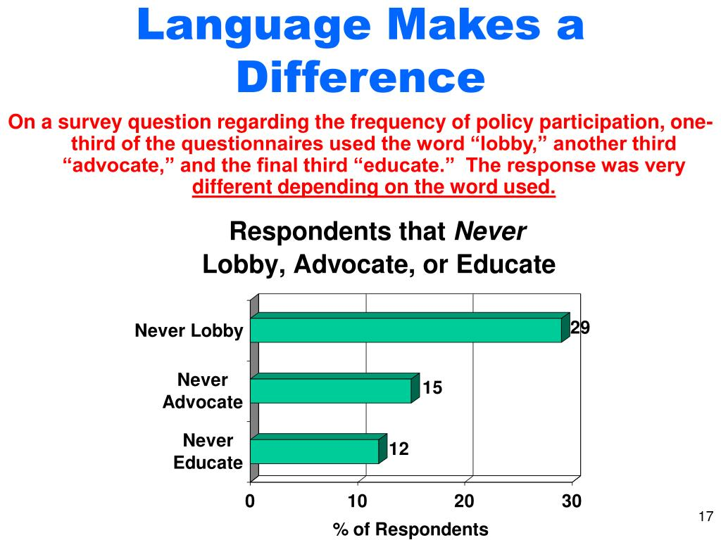 Language Makes a Difference