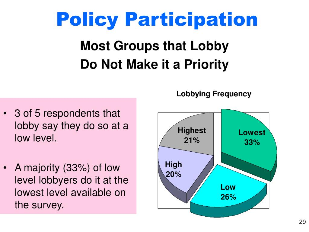 Policy Participation