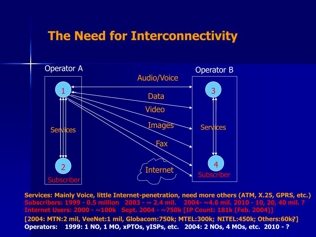 The Need for Interconnectivity