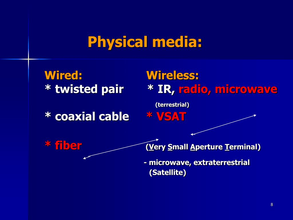 Physical media: