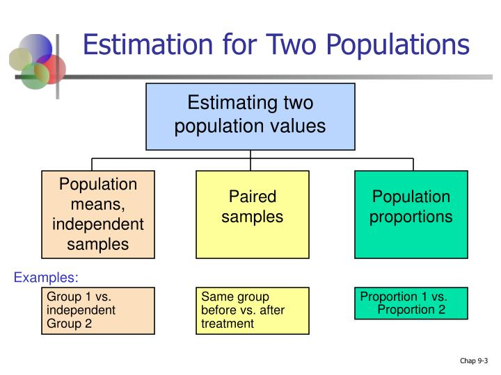 Estimation for two populations