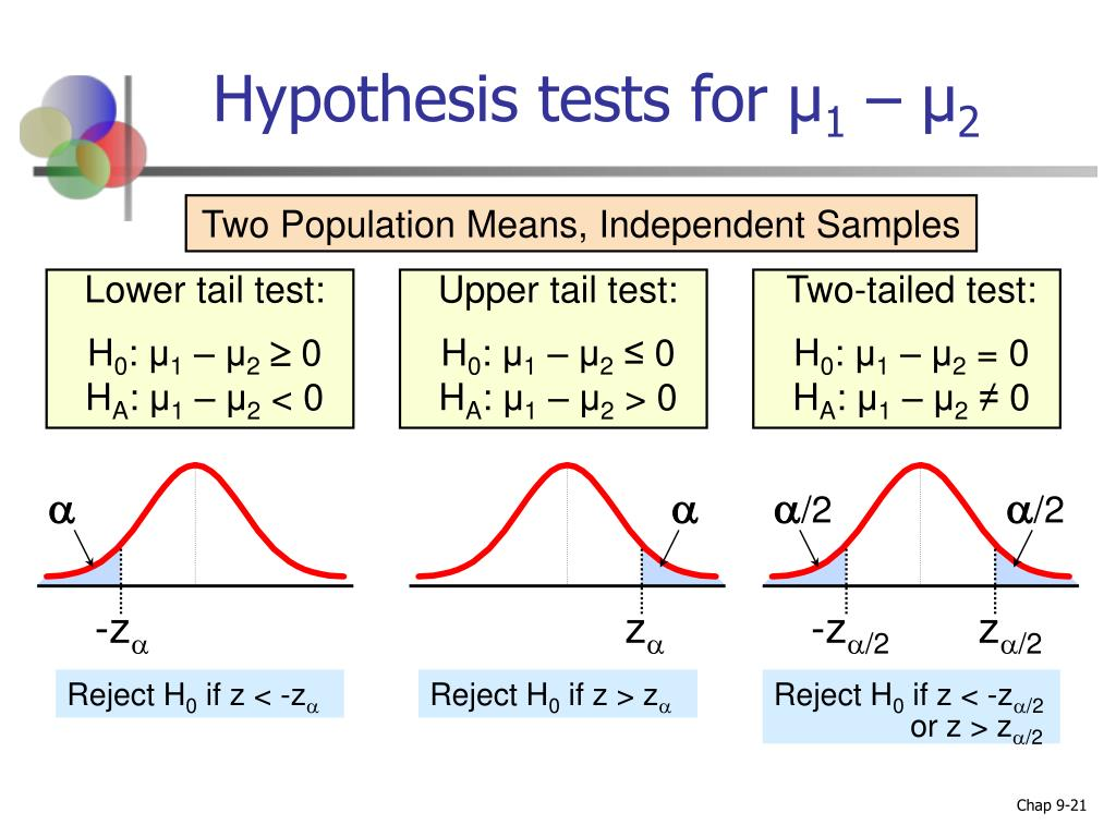 Hypothesis tests for