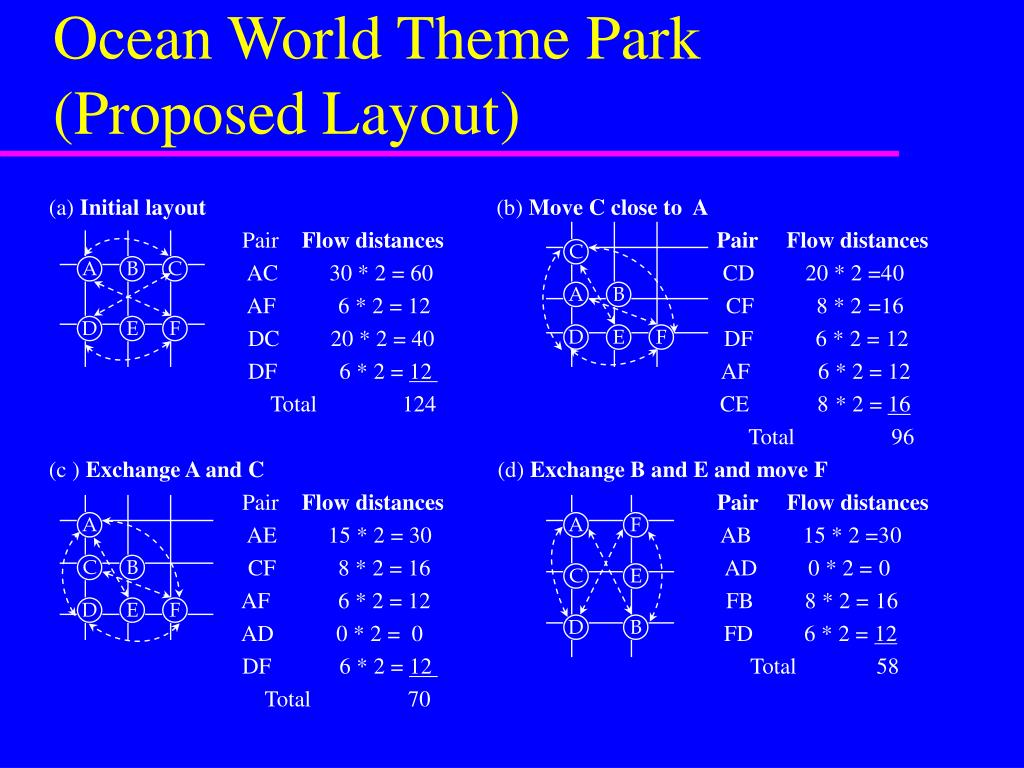 Ocean World Theme Park (Proposed Layout)