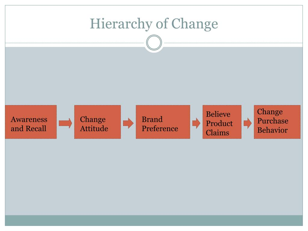 Hierarchy of Change