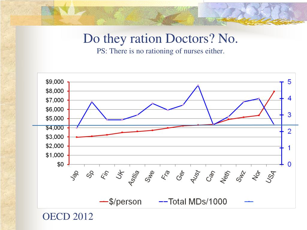 Do they ration Doctors? No.