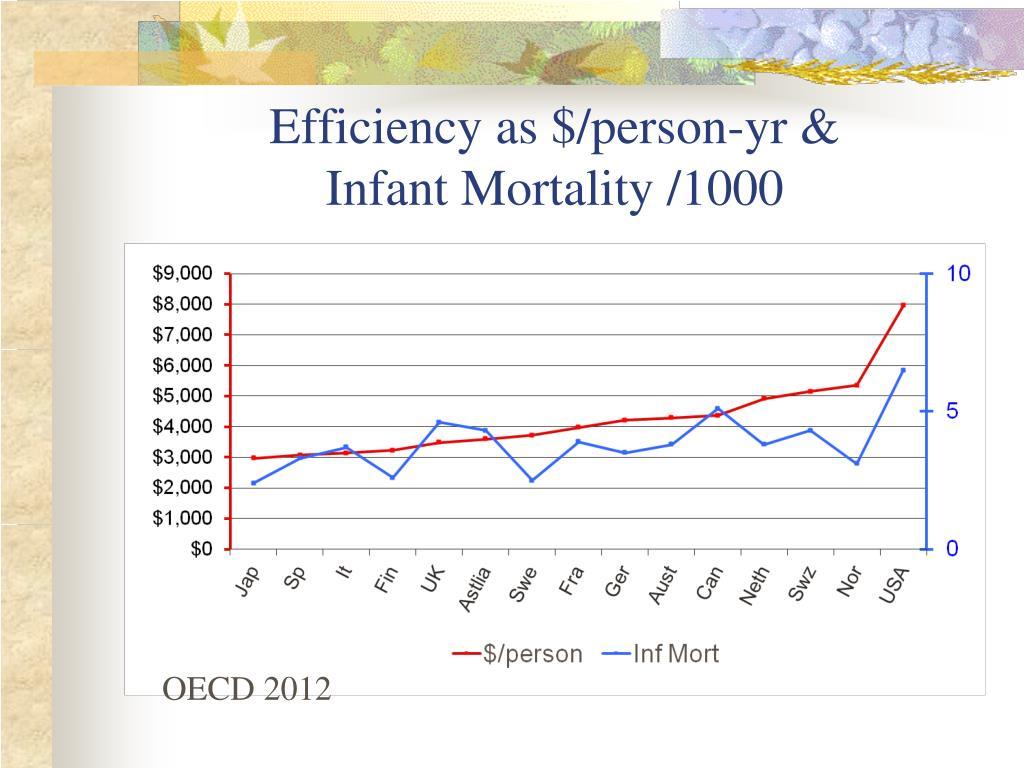 Efficiency as $/person-yr &