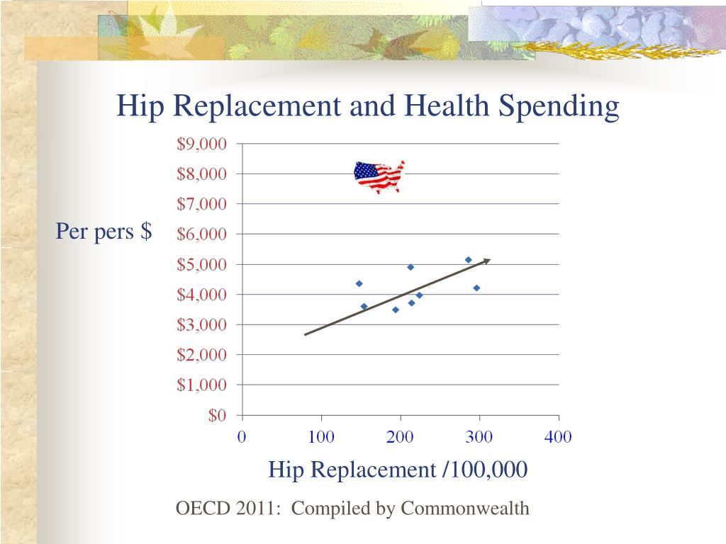 Hip Replacement and Health Spending