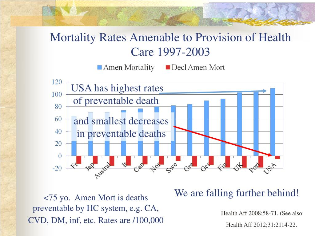 Mortality Rates Amenable to Provision of Health Care 1997-2003