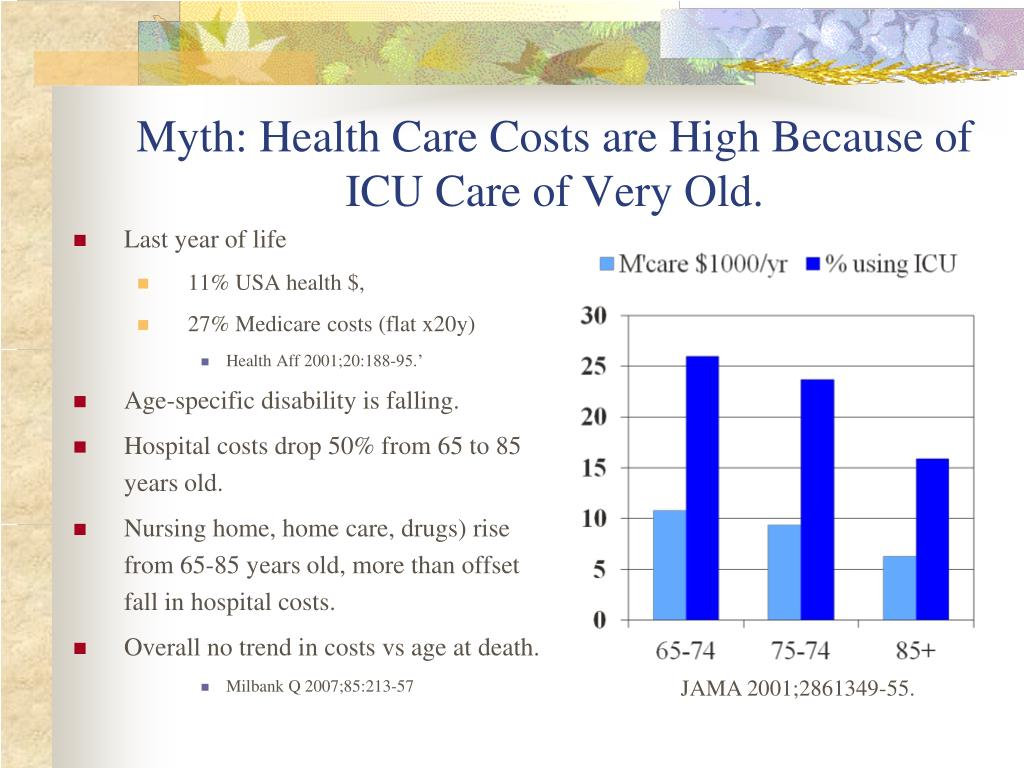 Myth: Health Care Costs are High Because of ICU Care of Very Old.