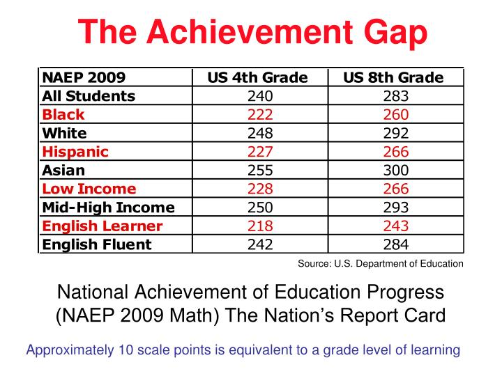 National achievement of education progress naep 2009 math the nation s report card