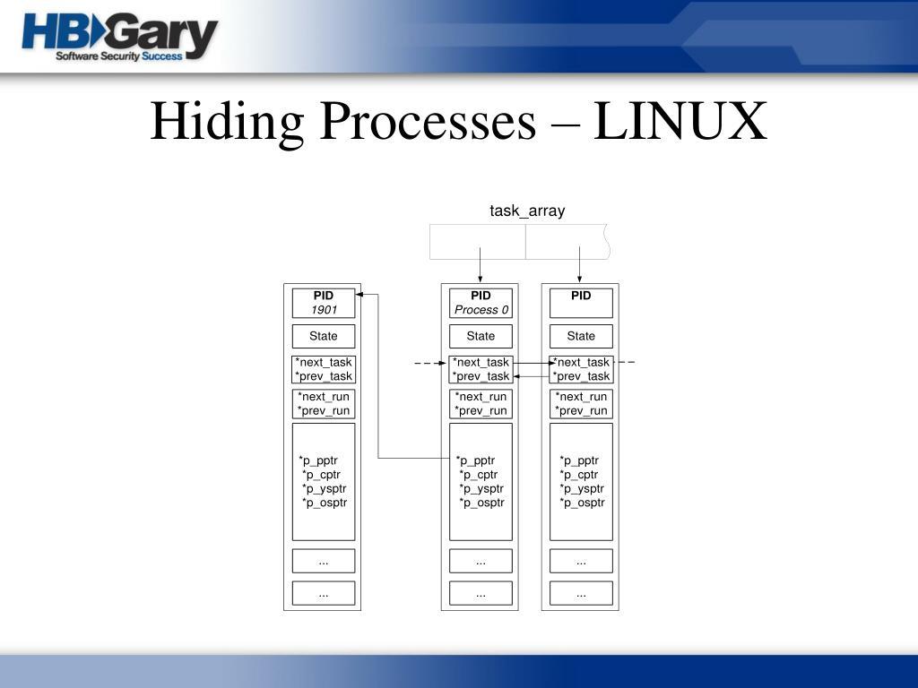 Hiding Processes – LINUX