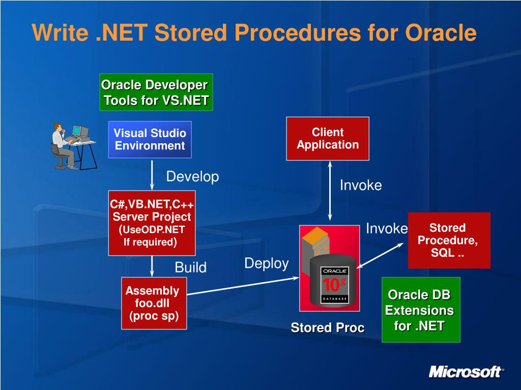 Write .NET Stored Procedures for Oracle