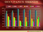 occupancy trends
