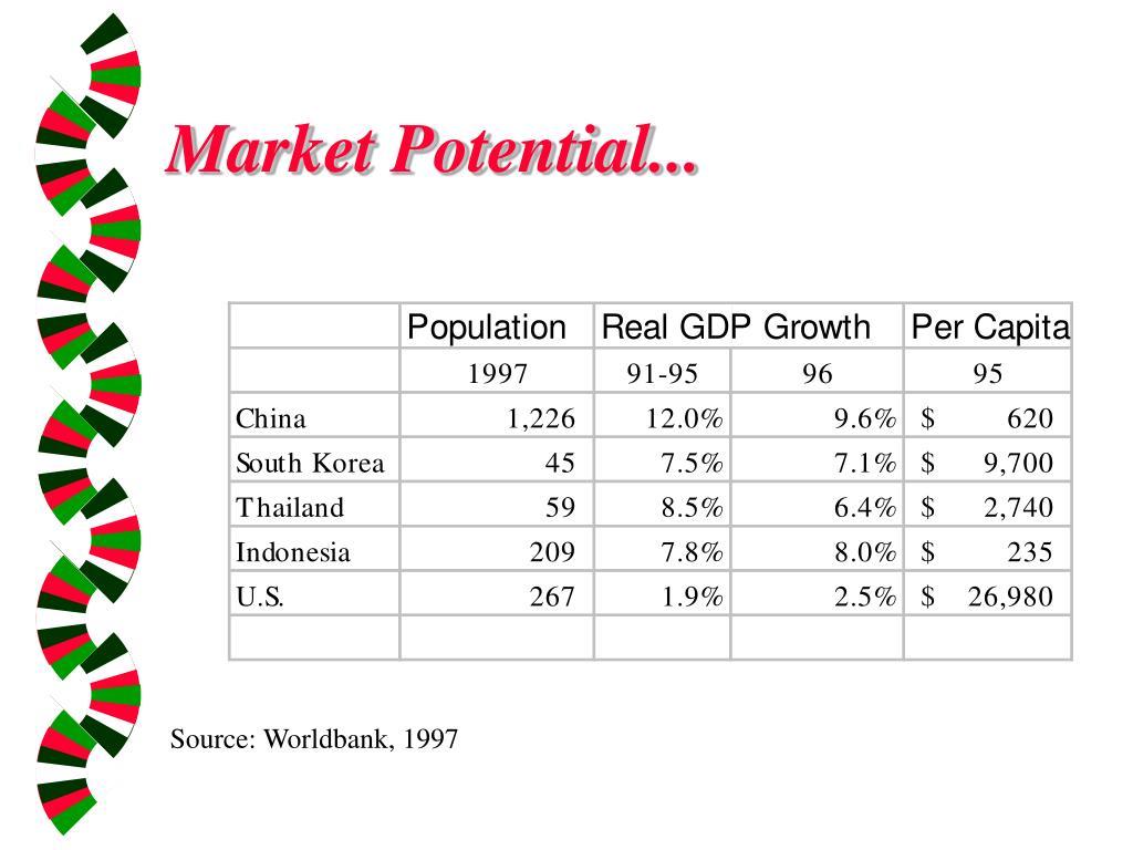 Market Potential...
