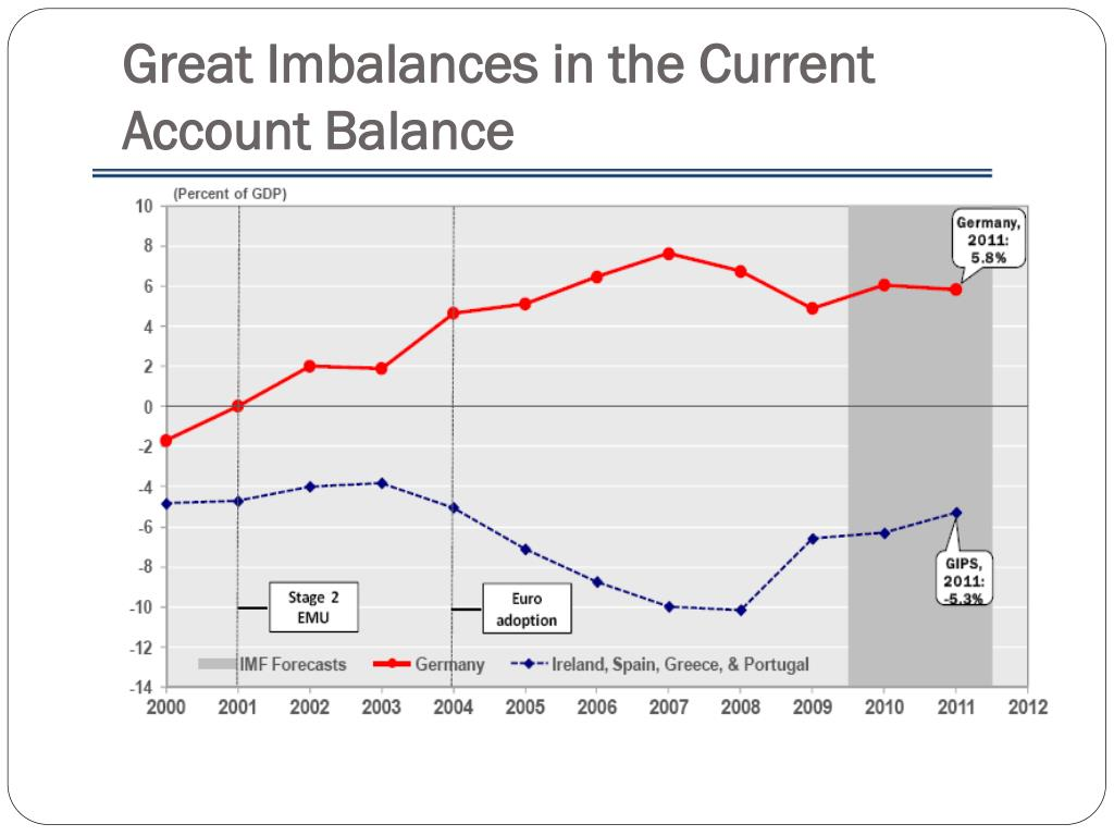 Great Imbalances in the Current Account Balance